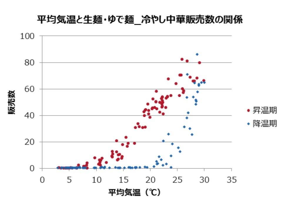 平均気温と生麺・ゆで麺_冷やし中華販売数の関係
