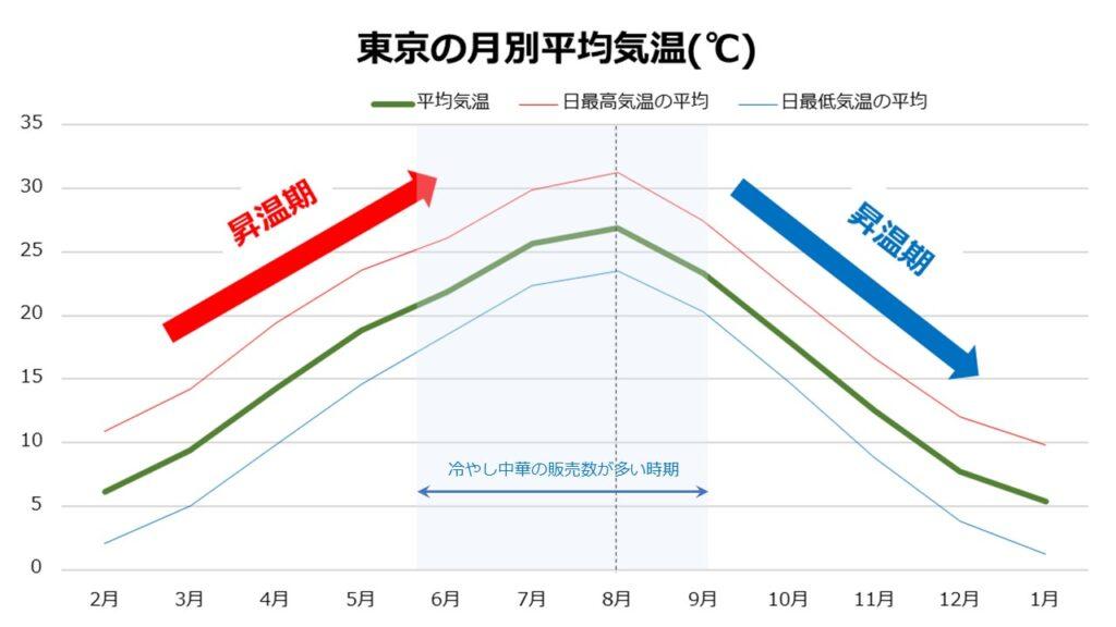 東京の月別平均気温(℃)