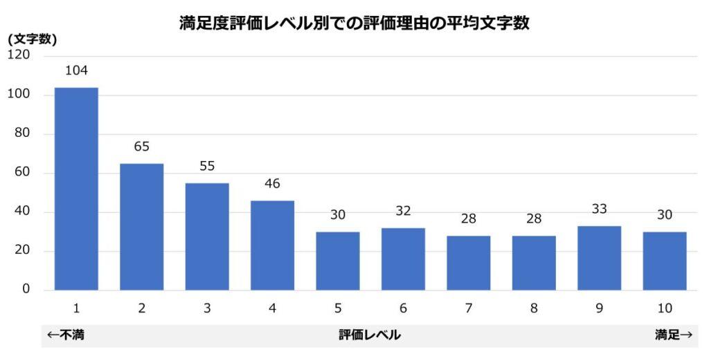 満足度評価レベル別での評価理由の文字数