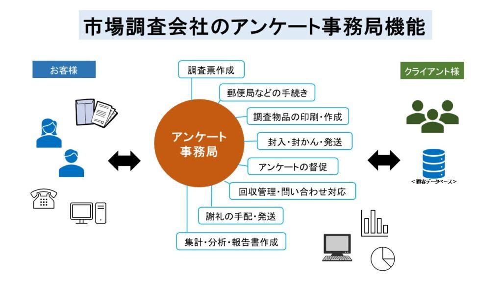 市場調査会社のアンケート事務局機能