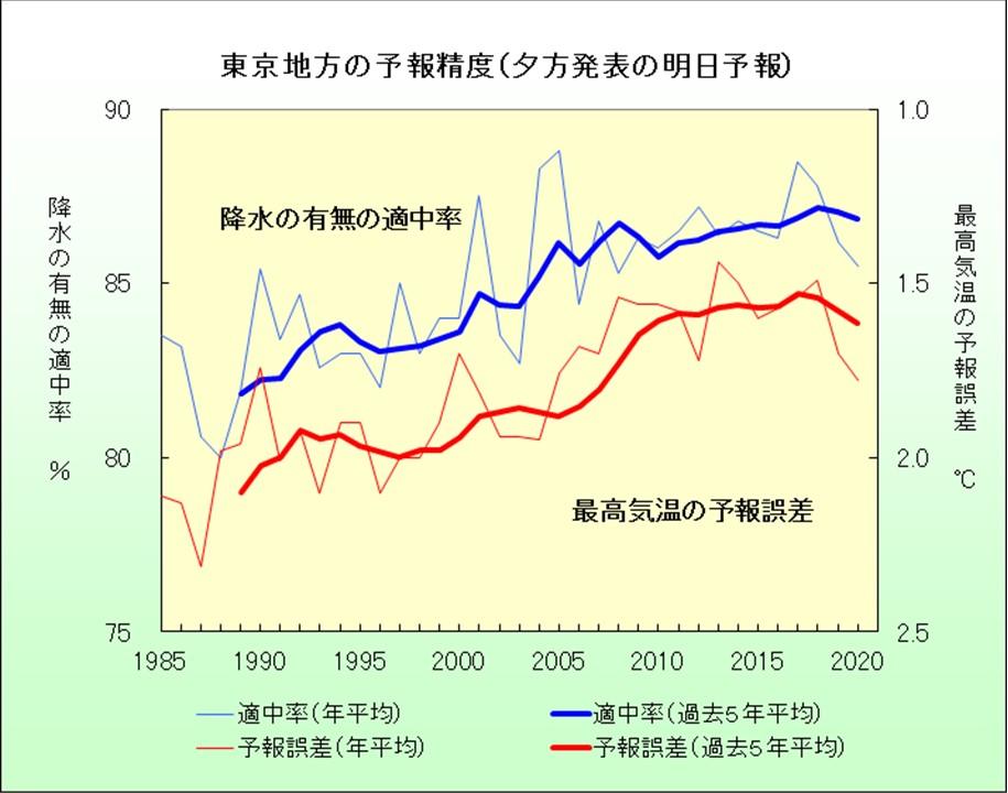 東京地方の予報精度(夕方発表の明日予報)