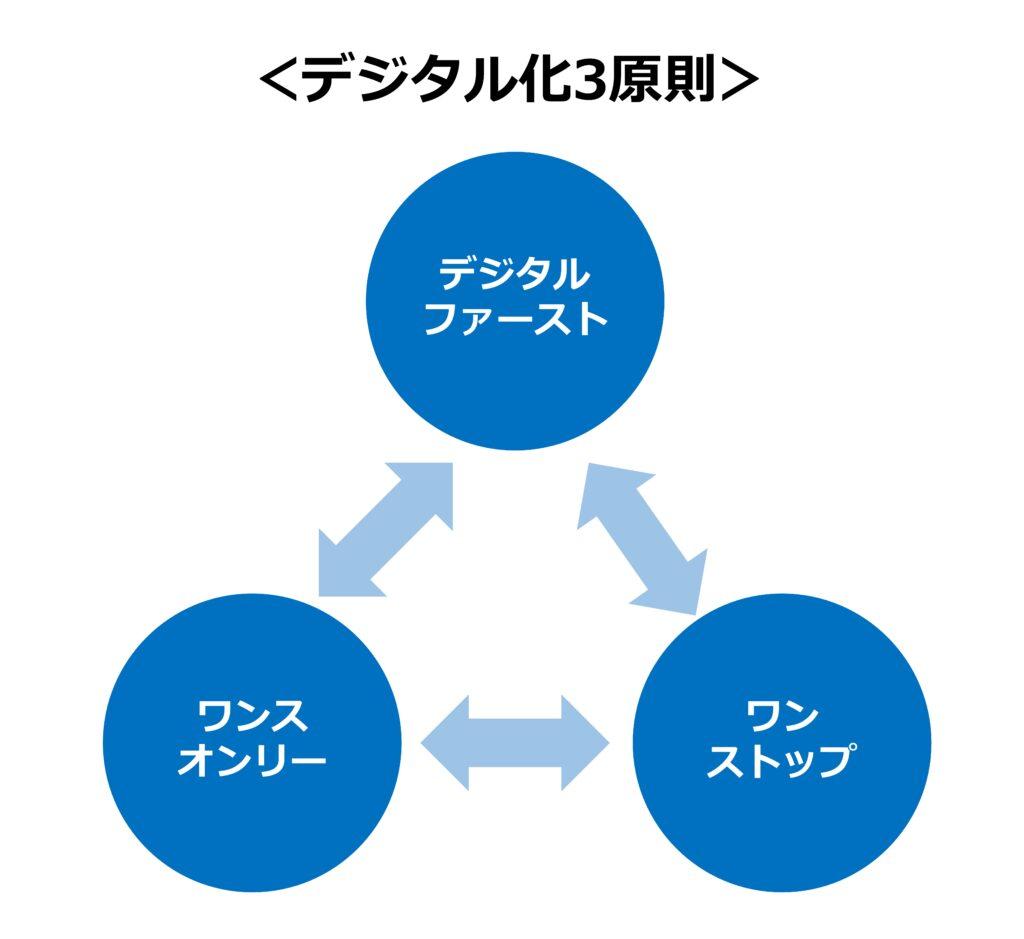 デジタル化3原則