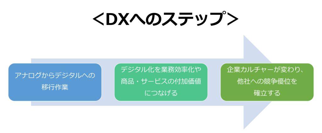 DXへのステップ
