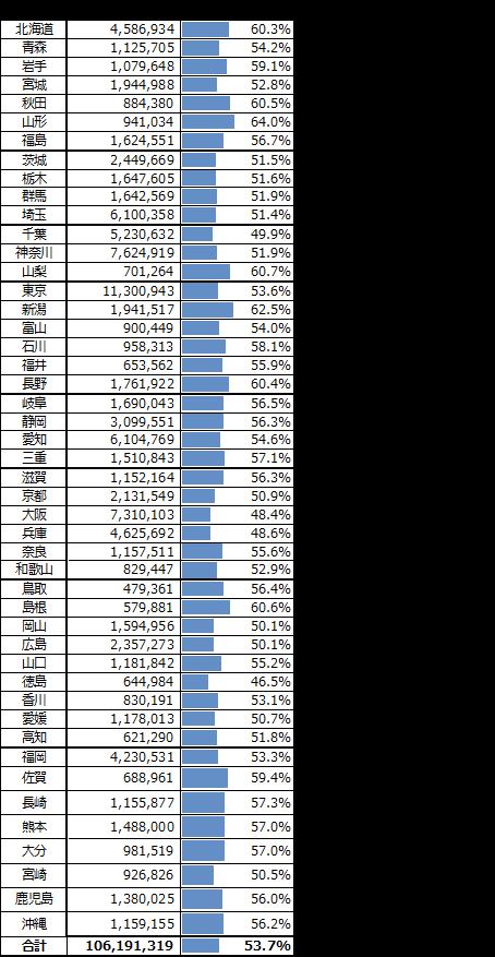 都道府県別投票率