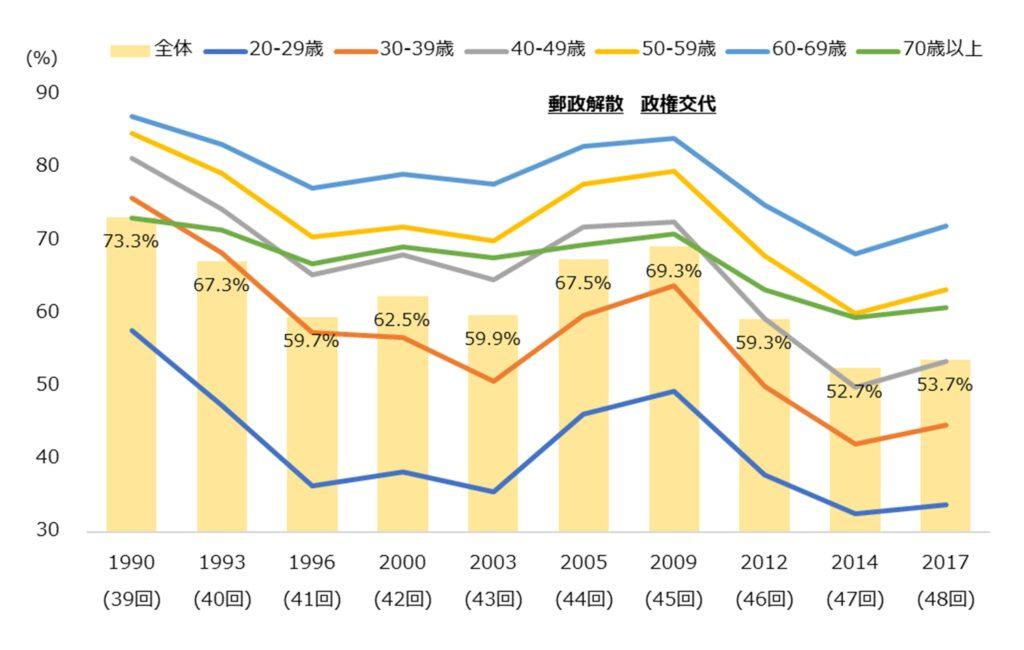 年代別投票率の推移