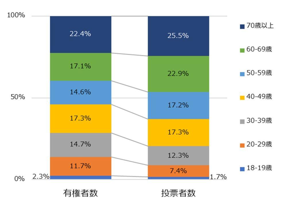 投票者数における年代別構成比
